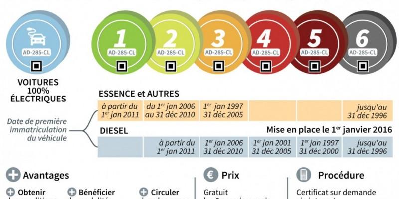 Vignette écopastille Crit'Air en France pour les étrangers.